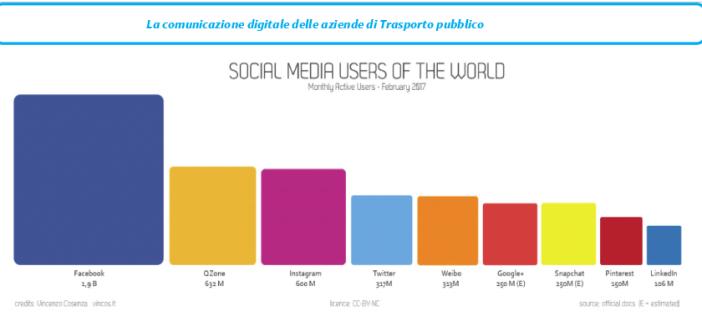 Pubblicate le linee guida per la comunicazione digitale delle aziende di trasporto pubblico
